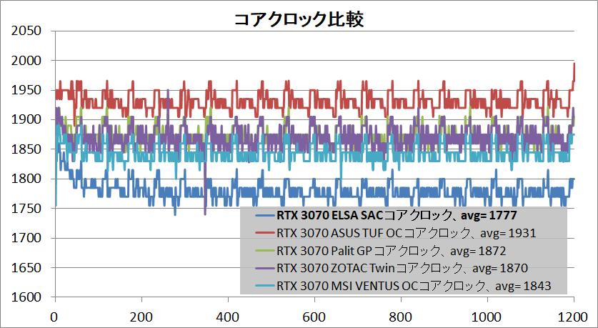 ELSA GeForce RTX 3070 S.A.C_clock