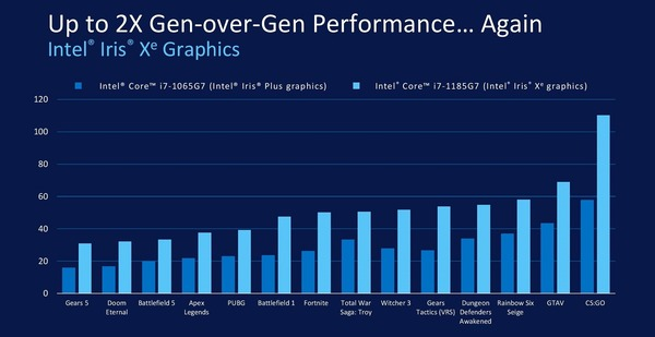 Intel Core i7-1165G7_iGPU-Performance_vs-1065G7