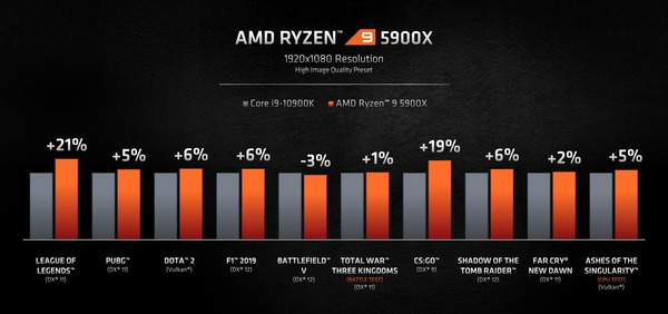 AMD Ryzen 9 5900X_gaming-perfomance_vs-10900K