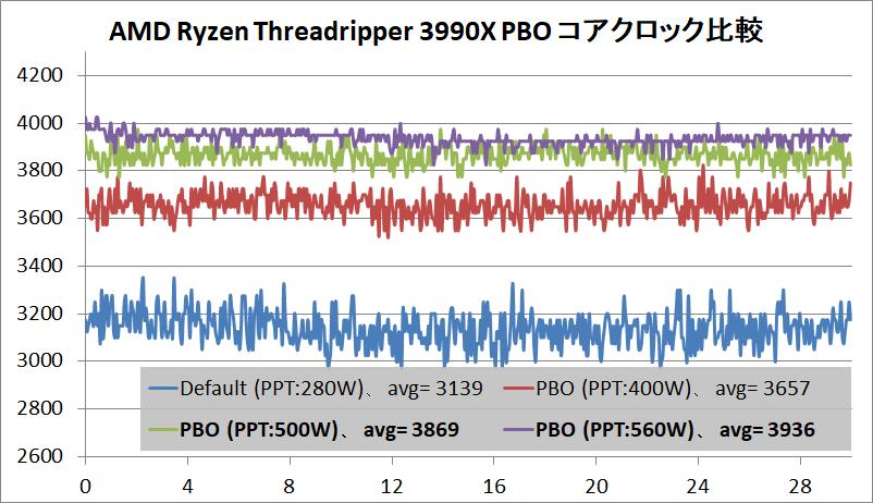 AMD Ryzen Threadripper 3990X_PBO_clock
