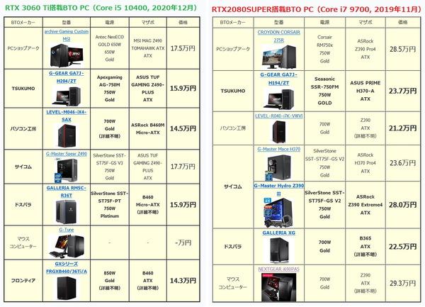 GeForce RTX 3060 Ti BTO_price-vs-rtx2080super