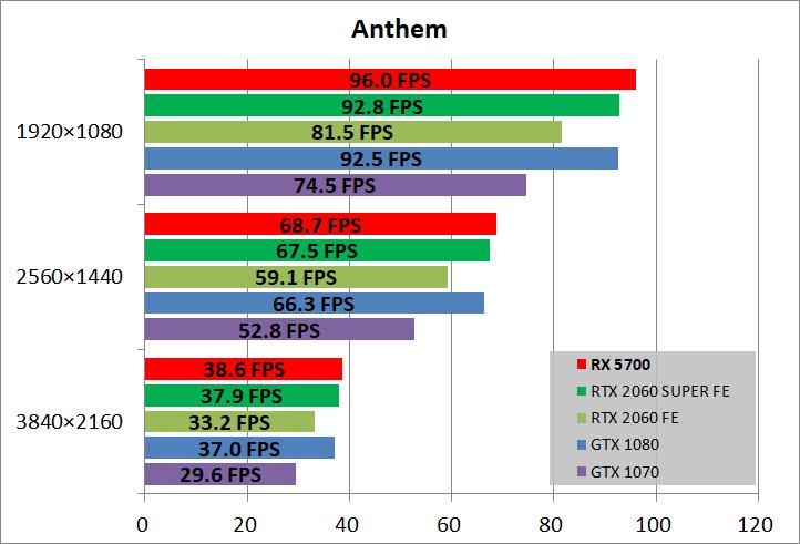 Radeon RX 5700_game_ant