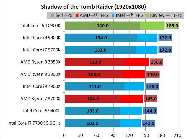Intel Core i9 10900K_game_2_1920_sottr