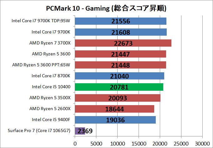 Intel Core i5 10400_bench_PCM10_5