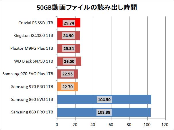 Crucial P5 SSD 1TB_copy_1_movie_read