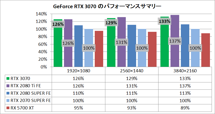 GeForce RTX 3070_pefsum