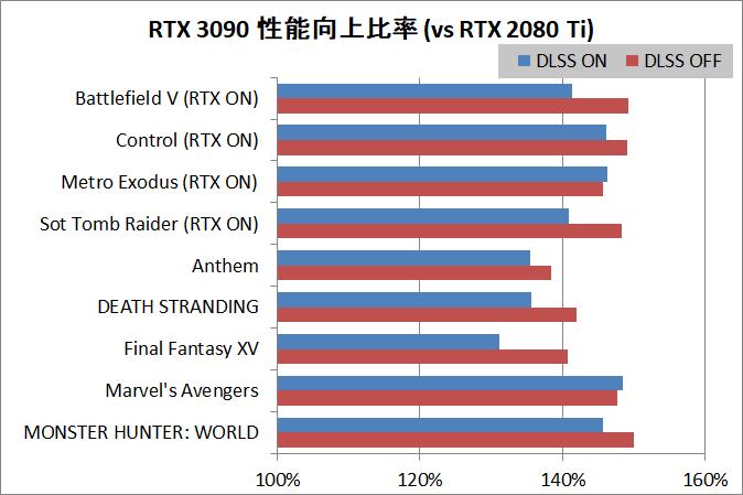 GeForce RTX 3090_Perfsum_DLSS_vs-RTX2080Ti