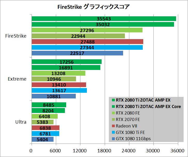 ZOTAC GAMING GeForce RTX 2080 Ti AMP Extreme_bench_fs