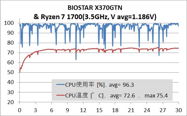 BIOSTAR X370GTN_test (4)