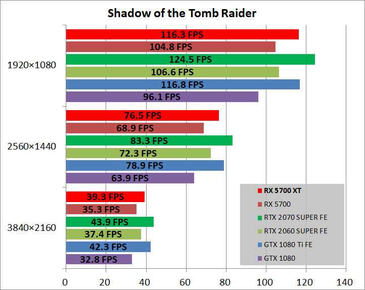 Radeon RX 5700 XT_game_sottr