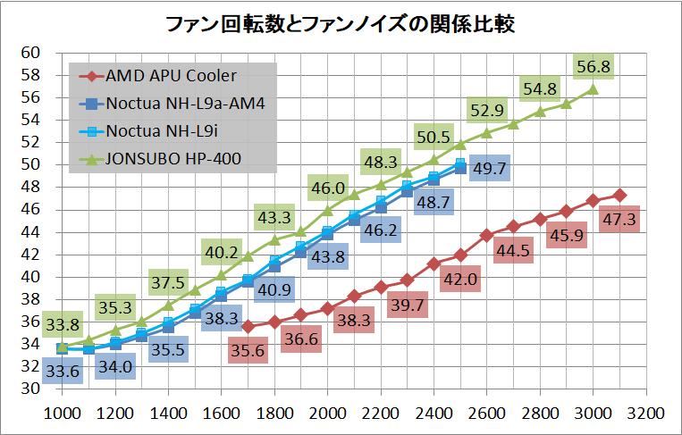 ASRock DeskMini A300_Cooler_noise