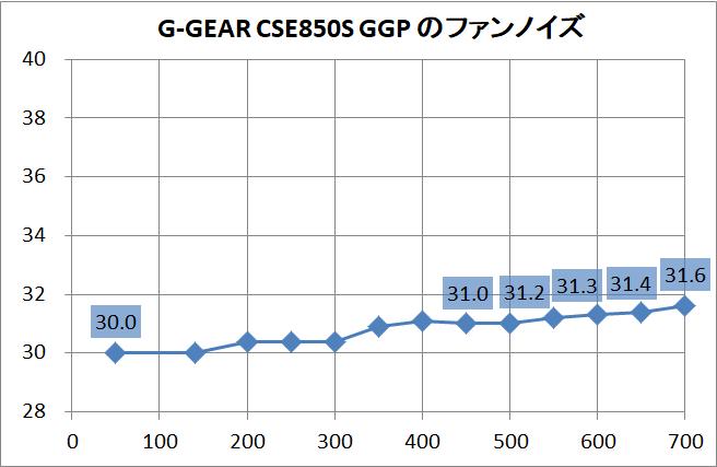 G-GEAR CSE850S GGP_noise