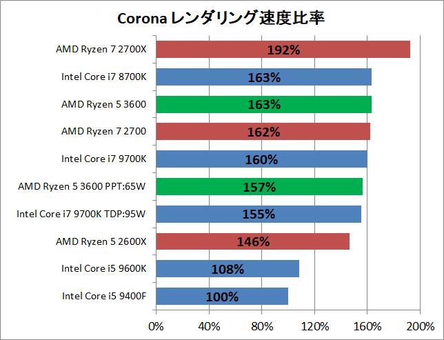 AMD Ryzen 5 3600_rendering_corona_pef