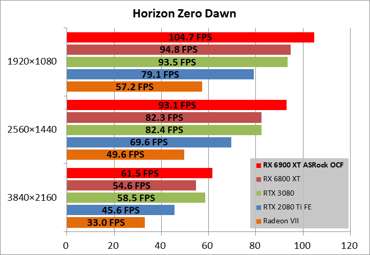 ASRock Radeon RX 6900 XT OC Formula 16GB_game_horizon