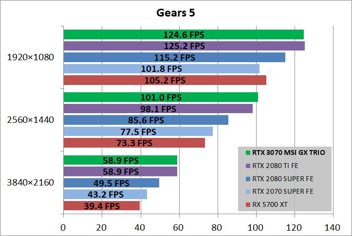 MSI GeForce RTX 3070 GAMING X TRIO_game_gears5