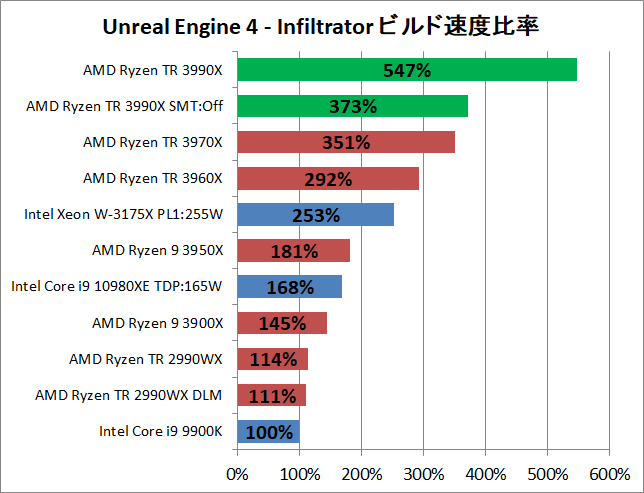 AMD Ryzen Threadripper 3990X_ue_2_perf
