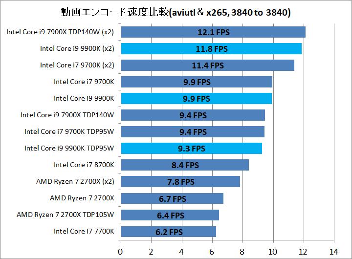 Core i9 9900K_enc_aviutl_x265_3840to3840