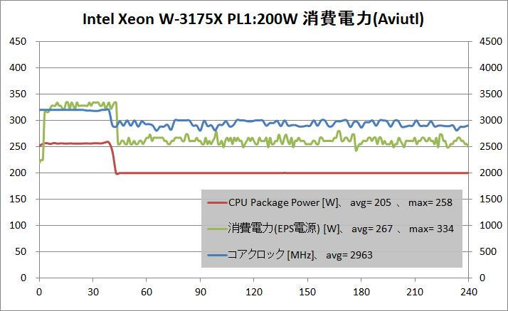 Intel Xeon W-3175X_PL200W_power_aviutl