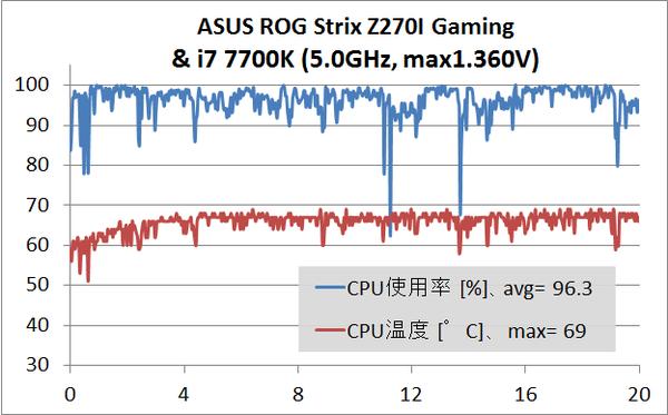 ASUS ROG Strix Z270I Gaming_temp