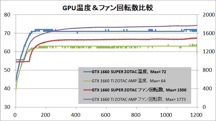 ZOTAC GAMING GeForce GTX 1660 SUPER Twin Fan_temp