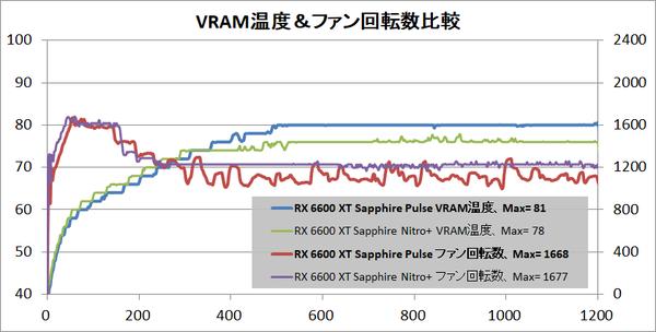 SAPPHIRE PULSE AMD Radeon RX 6600 XT_temp-vram