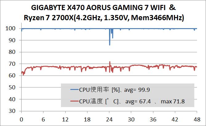 GIGABYTE X470 AORUS GAMING 7 WIFI_OC Test_Temp