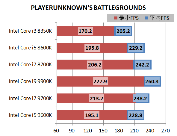 Intel Core i5 9600K_game_1920_pubg