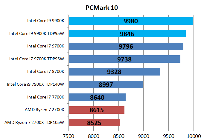 Core i9 9900K_bench_PCM10_1