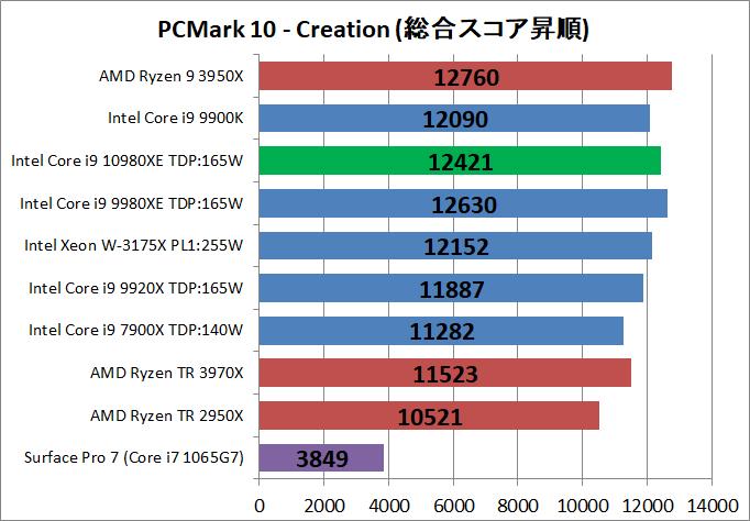Intel Core i9 10980XE_bench_PCM10_4
