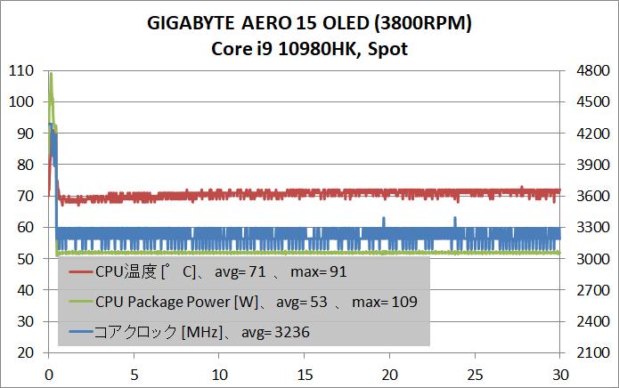 GIGABYTE AERO 15 OLED _Core i9 10980HK_temp_spot