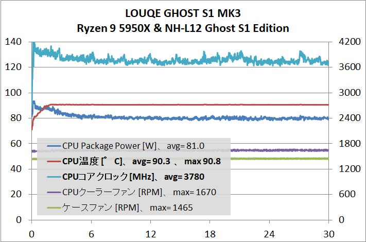 LOUQE GHOST S1 MK3_cpu-stress_temp