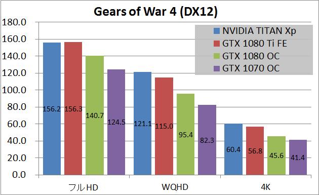 NVIDIA TITAN Xp_game_x_gw4