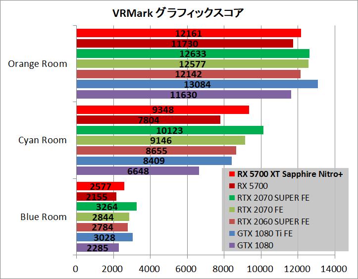 SAPPHIRE NITRO+ Radeon RX 5700 XT_bench_vr