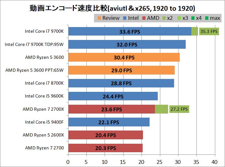 AMD Ryzen 5 3600_encode_aviutl_x265_1920-1920