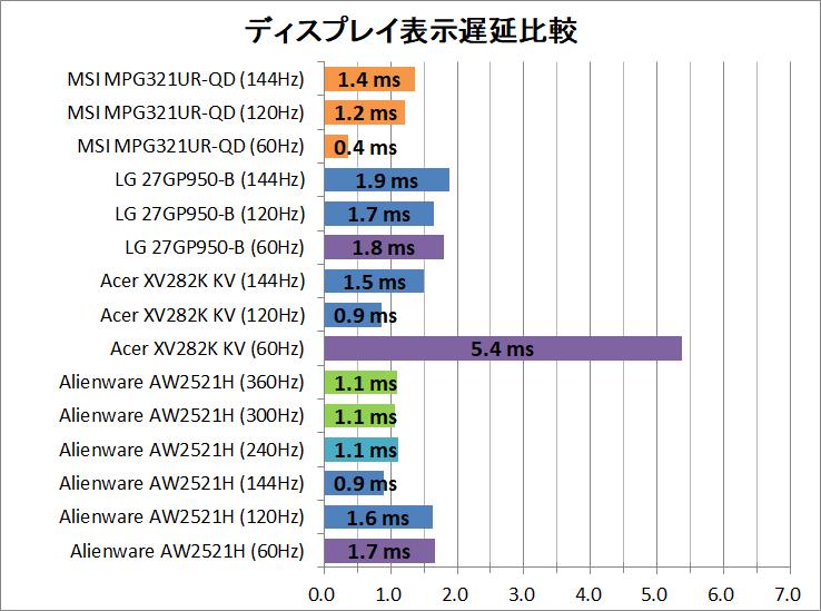 MSI Optix MPG321UR-QD_latency_1_display