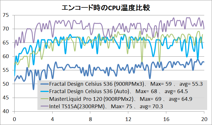 Fractal Design Celsius S36_temp_1