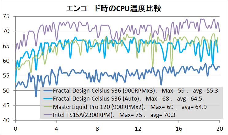 Fractal Design Celsius S36_temp_1