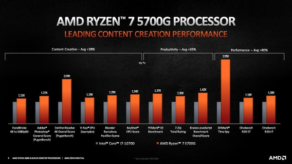 AMD Ryzen 7 5700G_Performance_vs-10700_creative
