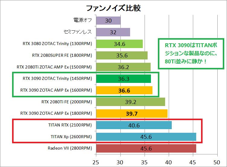 ZOTAC GAMING GeForce RTX 3090 AMP Extreme Holo_noise_vs-titan