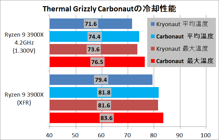 Thermal Grizzly Carbonaut_Ryzen 9 3900X_cp