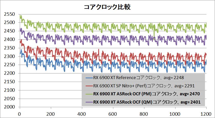ASRock Radeon RX 6900 XT OC Formula 16GB_clock