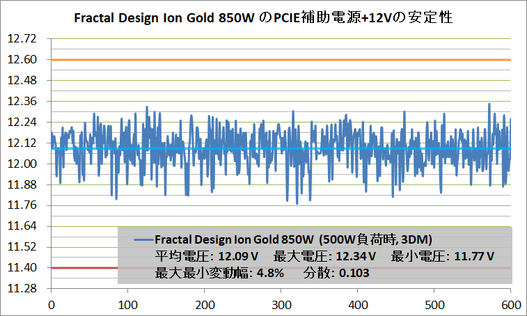 Fractal Design Ion Gold 850W_Voltage-Stability_PCIE+12V_500W