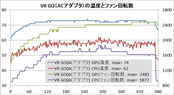 ZOTAC VR GO_temp_ac