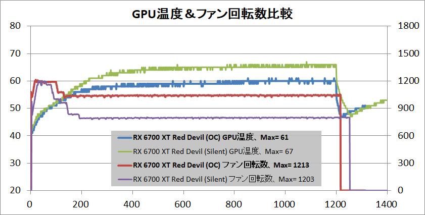PowerColor Red Devil Radeon RX 6700 XT_temp-gpu
