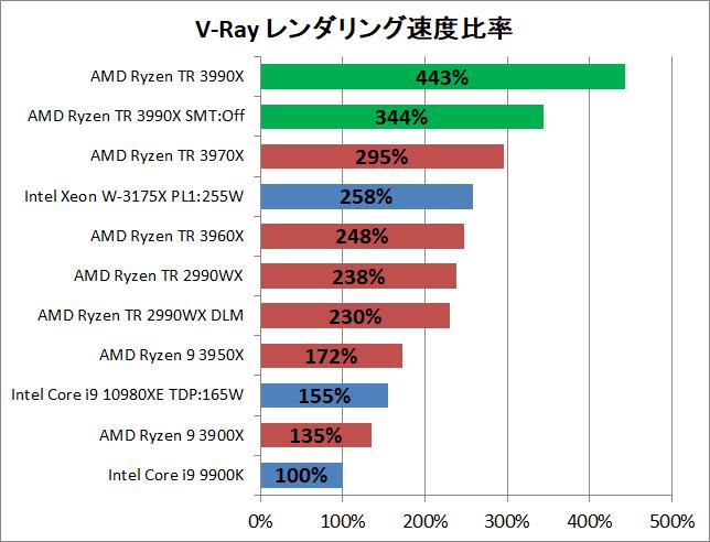 AMD Ryzen Threadripper 3990X_rendering_v-ray_2_perf