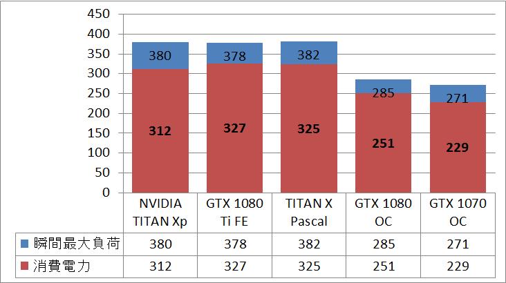 NVIDIA TITAN Xp_power