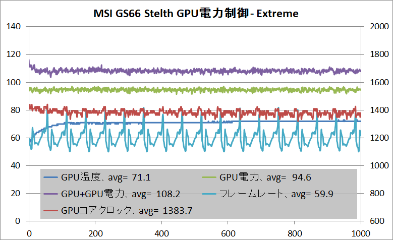 MSI GS66 Stealth_GPU_Power_Extreme