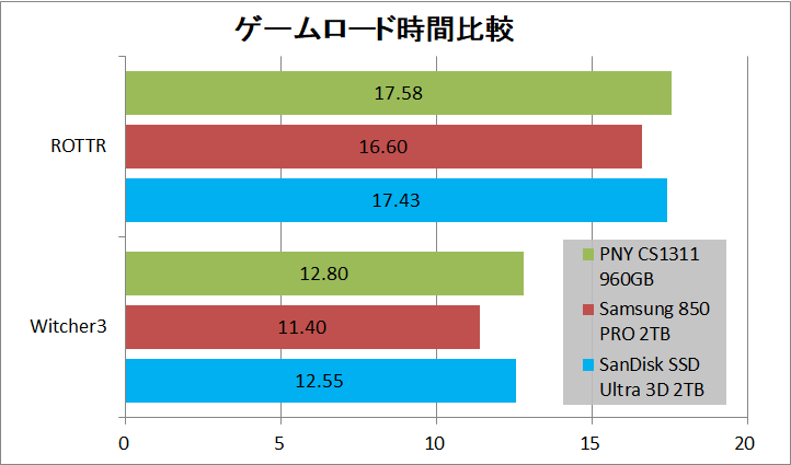 SanDisk 3D SSD 2TB_game load