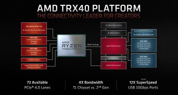 TRX40-Platform