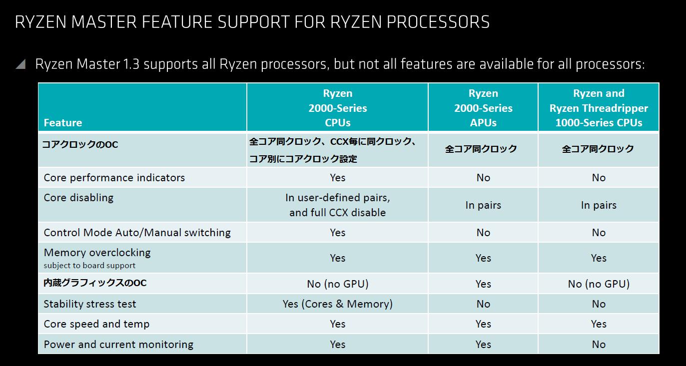 Ryzen Master setting